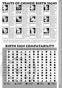 Chinese Astrology Reference Sheet